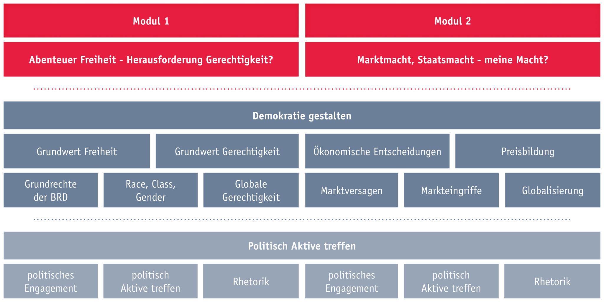 FerienAkademie Politik, Modul 1 und 2
