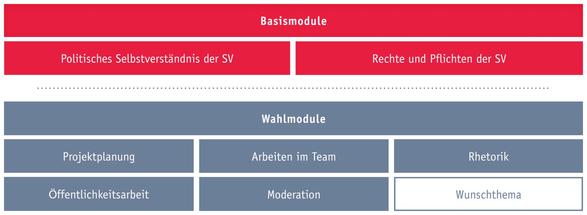Die einzelnen Bausteine der SV-Trainings